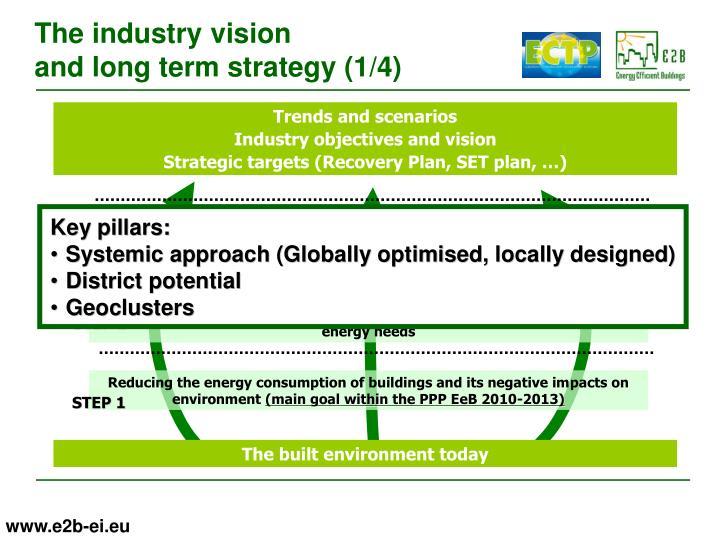 The industry vision