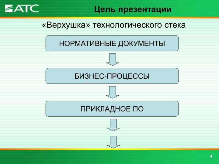 Цель презентации