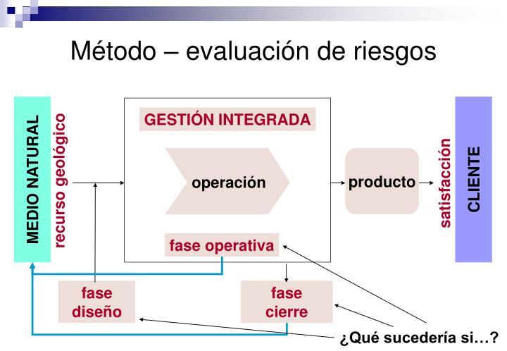 Método – evaluación de riesgos