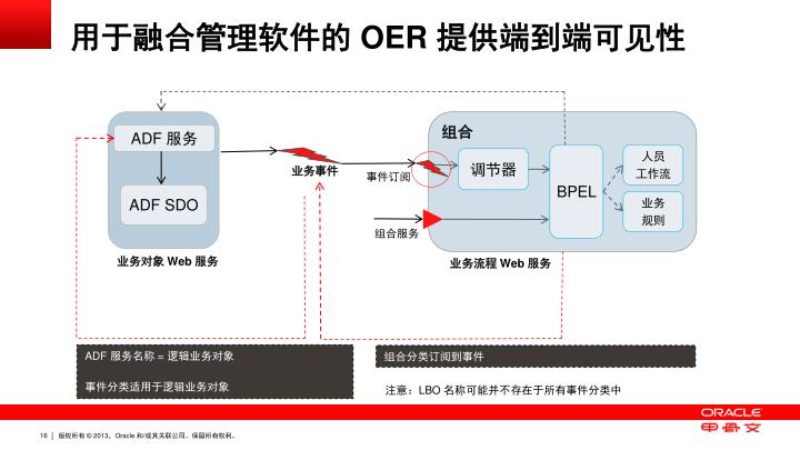 用于融合管理软件的 OER 提供端到端可见性
