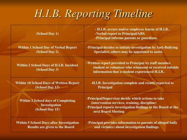 H.I.B. Reporting Timeline