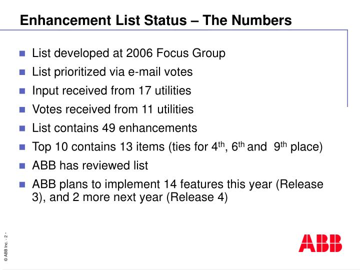 Enhancement List Status – The Numbers