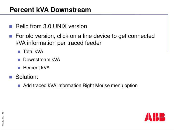 Percent kVA Downstream