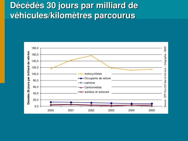 Décédés 30 jours par milliard de véhicules/kilomètres parcourus