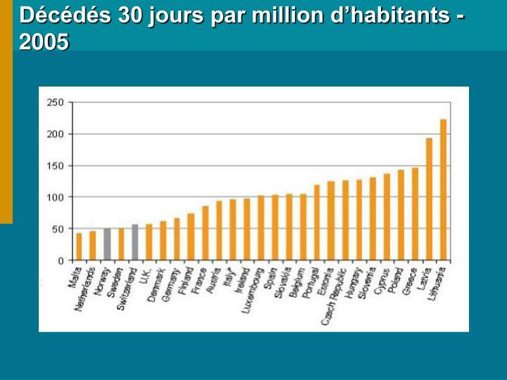 Décédés 30 jours par million d'habitants - 2005