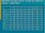 d c d s 30 jours selon le type de v hicule utilis 2000 2005
