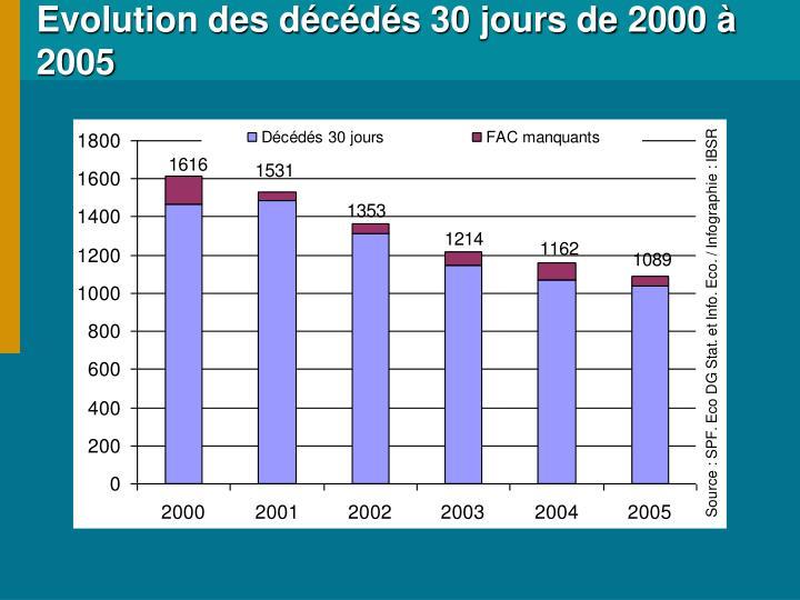 Evolution des décédés 30 jours de 2000 à 2005