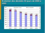 evolution des d c d s 30 jours de 2000 2005