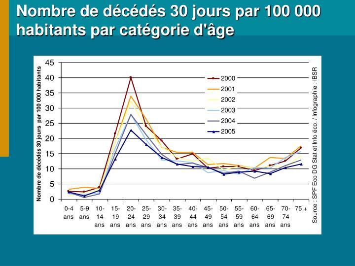 Nombre de décédés 30 jours par 100 000 habitants par catégorie d'âge