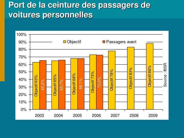 Port de la ceinture des passagers de voitures personnelles