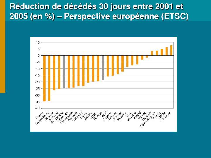 Réduction de décédés 30 jours entre 2001 et 2005 (en %) – Perspective européenne