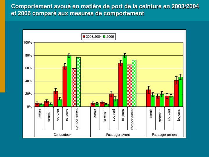 Comportement avoué en matière de port de la ceinture en 2003/2004 et 2006 comparé aux mesures de comportement
