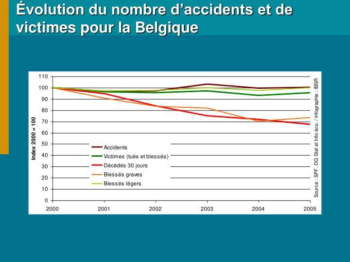 Évolution du nombre d'accidents et de victimes pour la Belgique