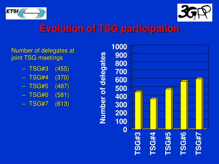 Evolution of TSG participation
