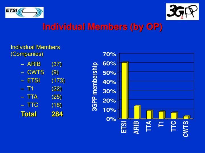 Individual Members (by OP)