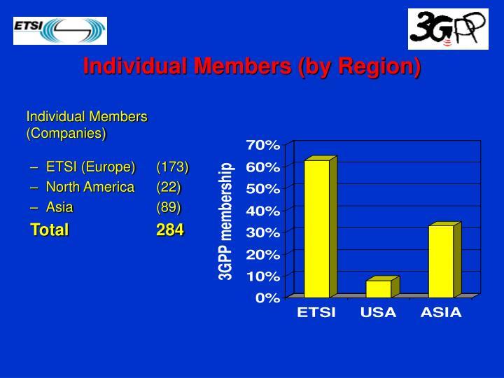 Individual Members (by Region)