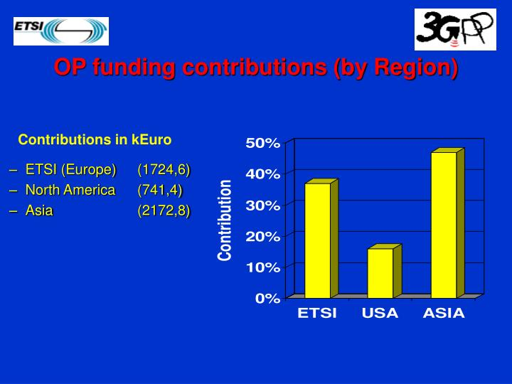 OP funding contributions (by Region)