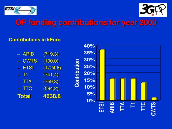 OP funding contributions for year 2000