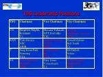 tsg leadership positions1