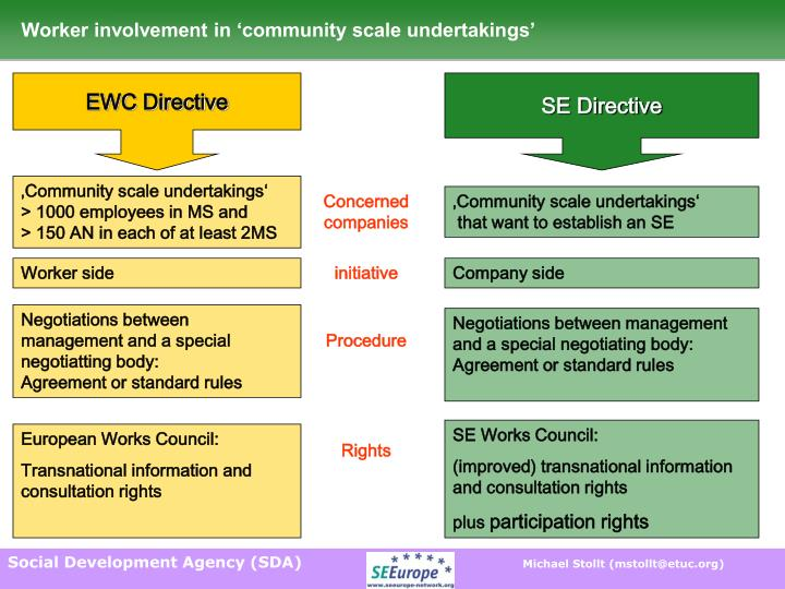 Worker involvement in 'community scale undertakings'