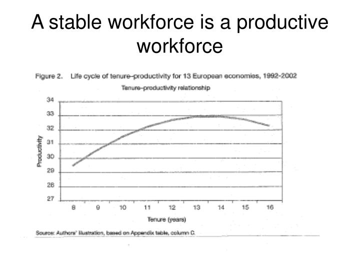 A stable workforce is a productive workforce
