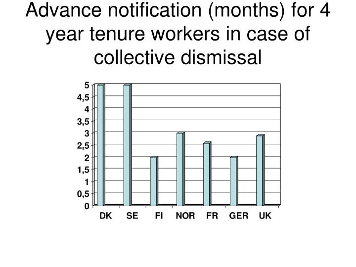 Advance notification (months) for 4 year tenure workers in case of collective dismissal