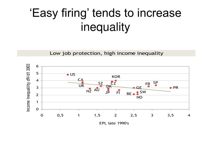 'Easy firing' tends to increase inequality