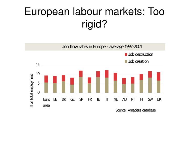 European labour markets: Too rigid?