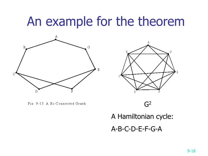 An example for the theorem