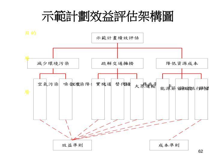 示範計劃效益評估架構圖