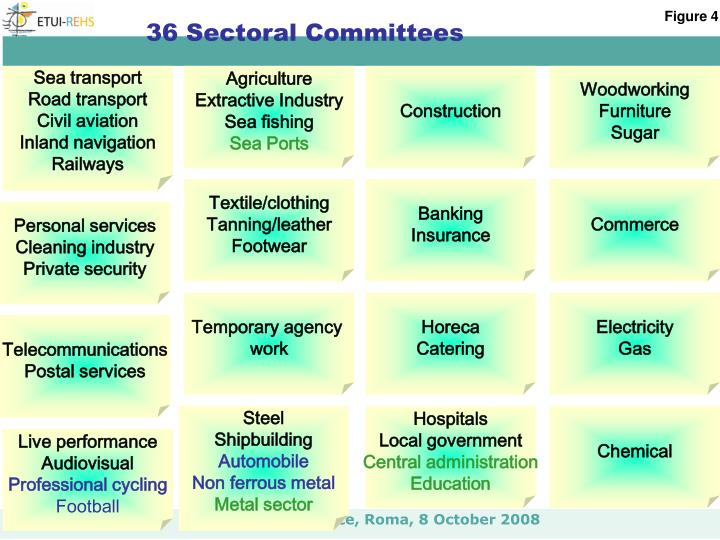 36 Sectoral
