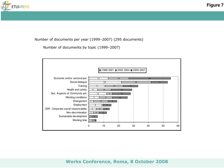 Number of documents per year (1999–2007) (295 documents)