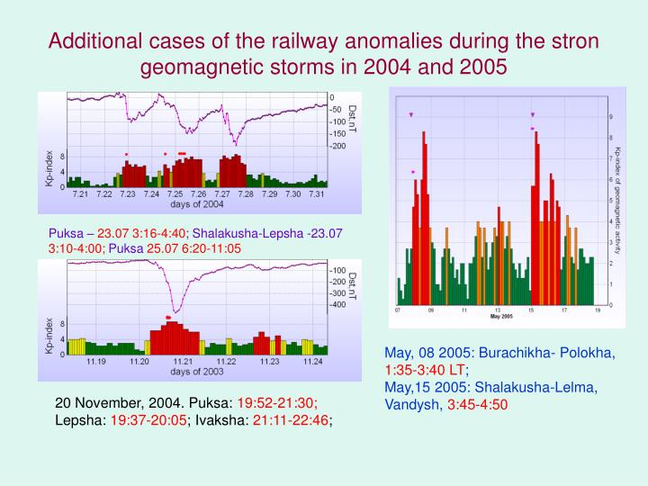 Additional cases of the railway anomalies during the stron geomagnetic storms in 2004 and 2005