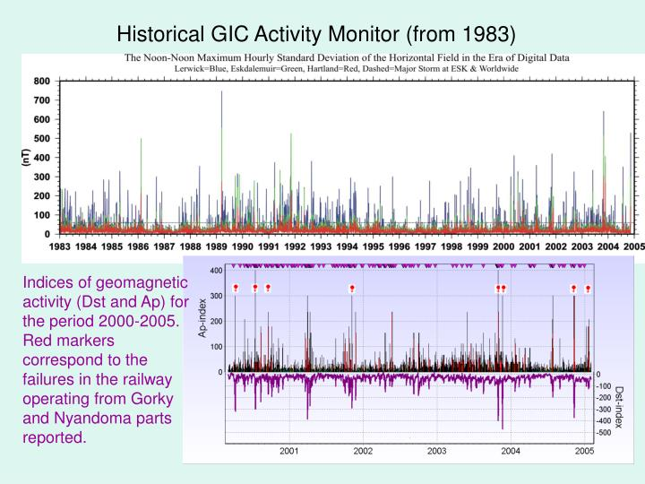 Historical GIC Activity Monitor (from 1983)