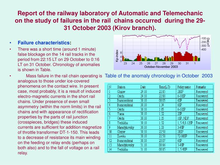 Report of the railway laboratory of Automatic and Telemechanic on the study of failures in the rail  chains occurred  during the 29-31 October 2003 (Kirov branch).