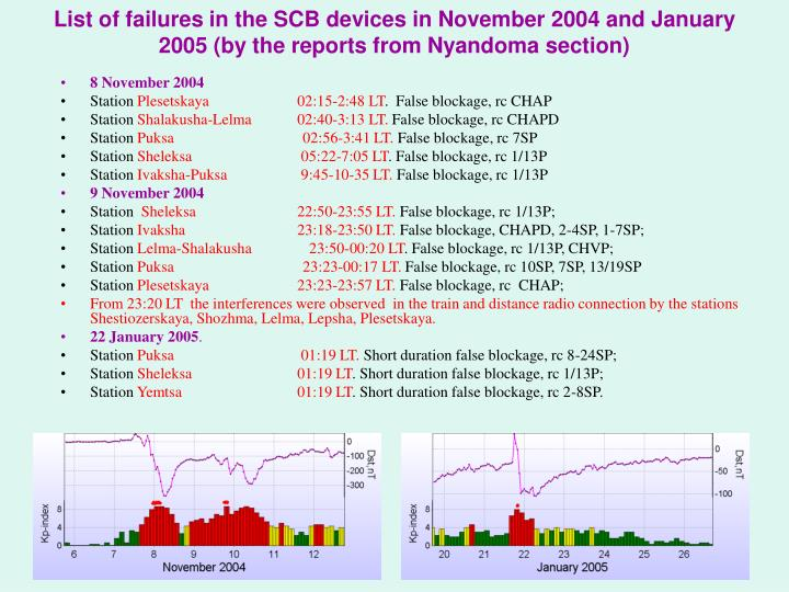 List of failures in the SCB devices in November 2004 and January 2005 (by the reports from Nyandoma section)