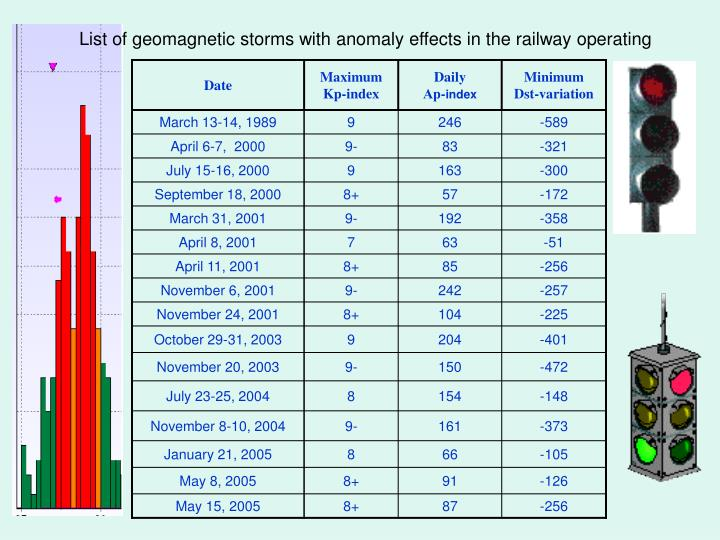 List of geomagnetic storms with anomaly effects in the railway operating
