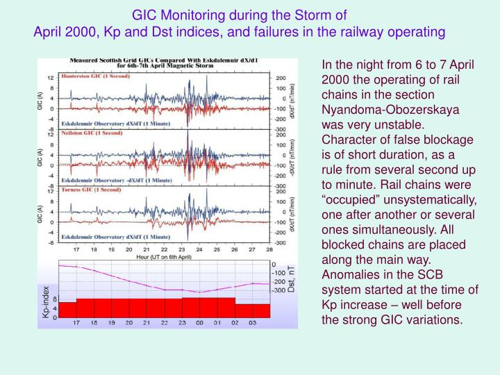 GIC Monitoring during the Storm of