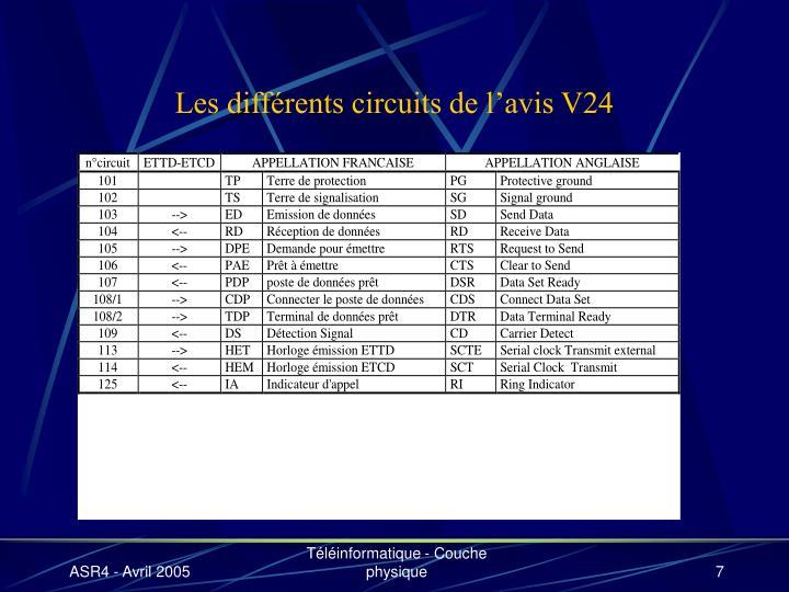 Les différents circuits de l'avis V24