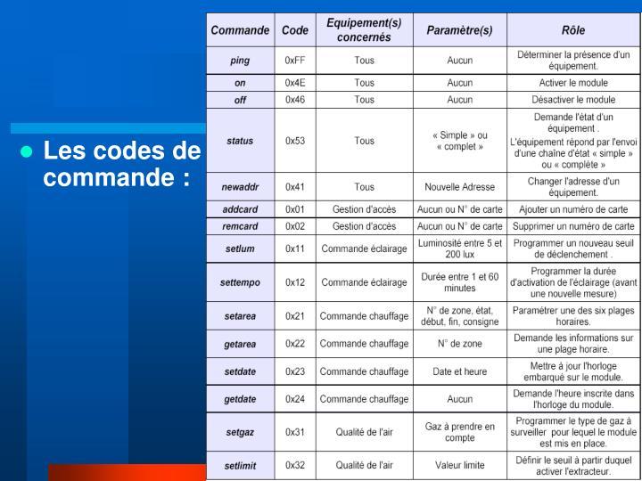 Les codes de commande :