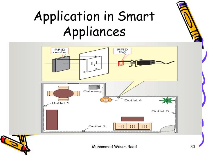 Application in Smart Appliances