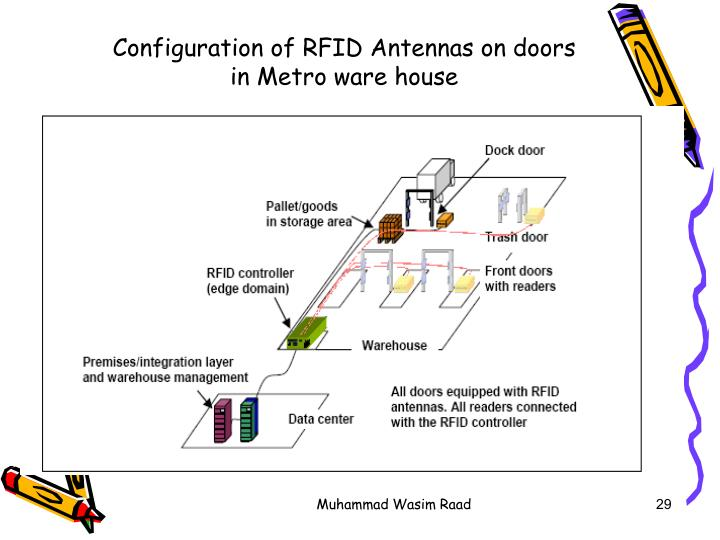 Configuration of RFID Antennas on doors in Metro ware house