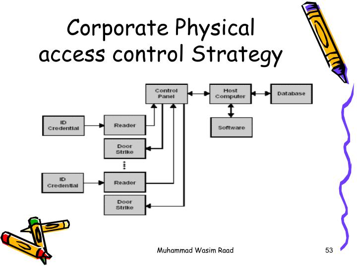 Corporate Physical access control Strategy