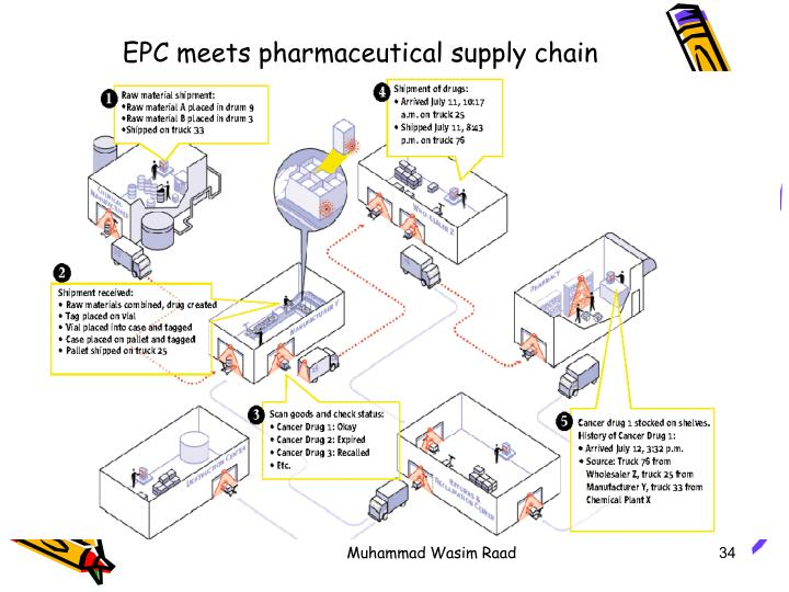 EPC meets pharmaceutical supply chain