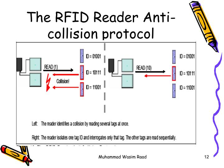 The RFID Reader Anti-collision protocol