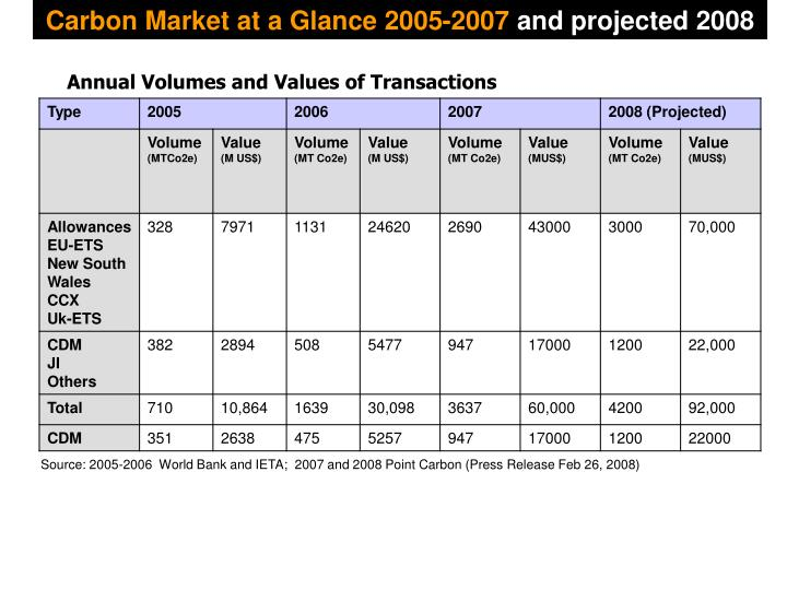Carbon Market at a Glance 2005-2007