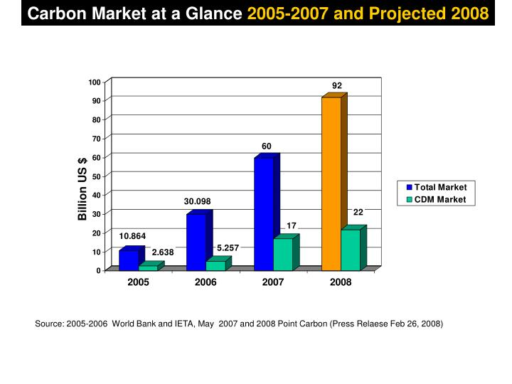 Carbon Market at a Glance