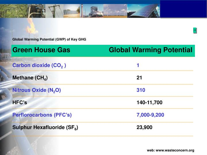 Global Warming Potential (GWP) of Key GHG