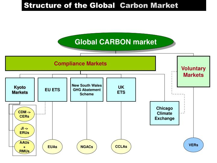 Structure of the Global