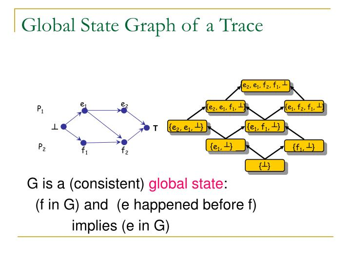 Global State Graph of a Trace